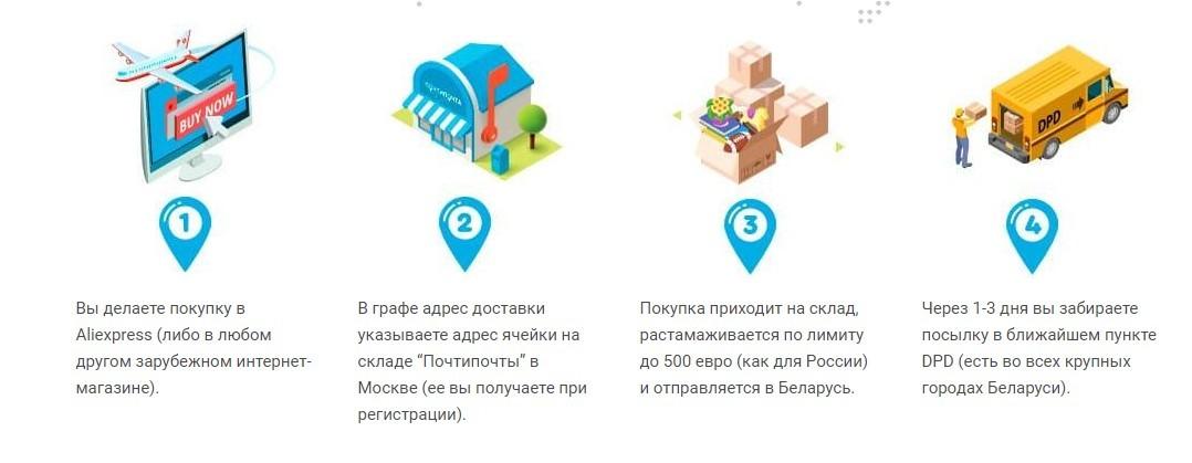 Почтовый посредник в Беларуси - ПочтиПочта